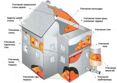 как утеплить частный дом- фото