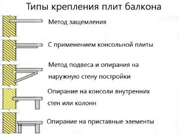 типы крепления плит балкона фото